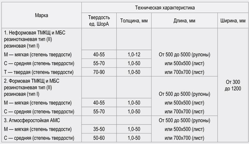 Тмкщ. Техпластина по гост 7338-90 толщиной от 1 до 80 мм.